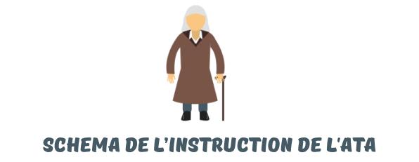 instruction ATA